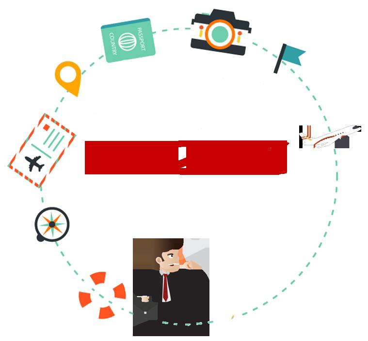 B2C Travel Portal
